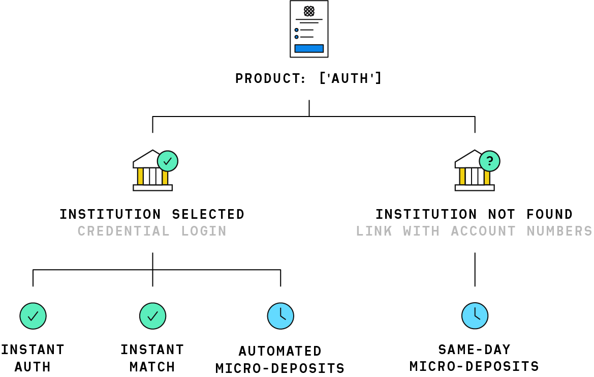 Auth overview diagram